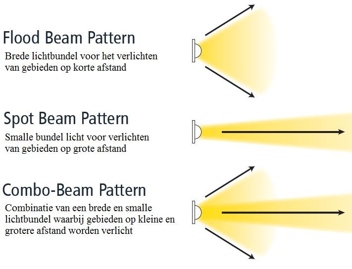 Lichtbeeld Led werklampen vergelijken